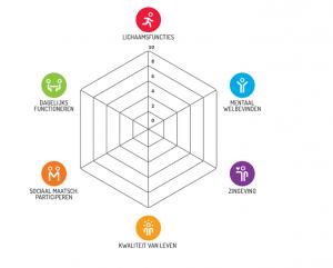 Spreker Gezondheid Niek van den Adel - Keynote spreker leiderschap, klantgerichtheid, verandering, inspiratie, zorg